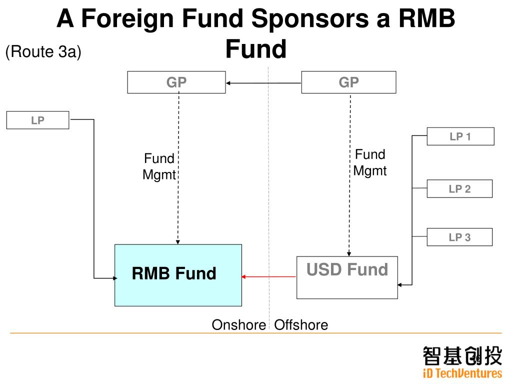 A Foreign Fund
