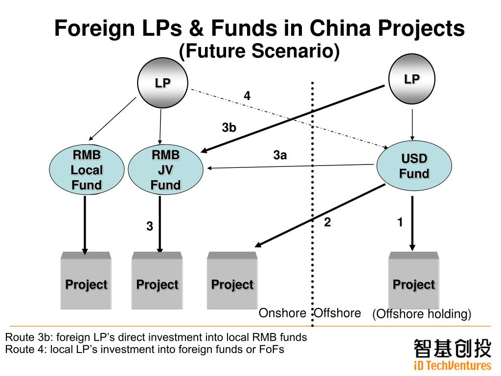 Foreign LPs & Funds in China Projects