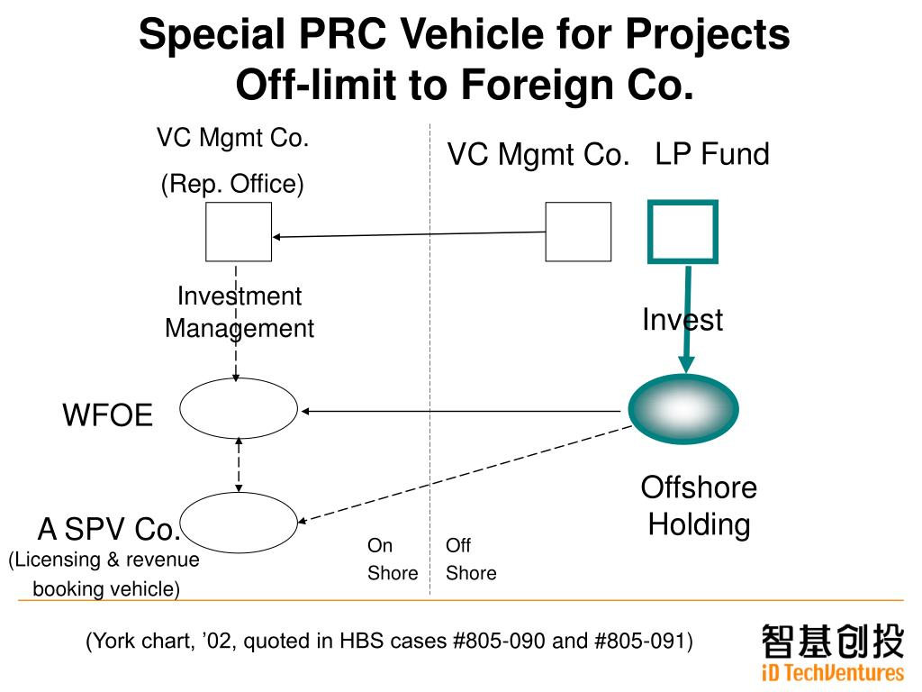Special PRC Vehicle for Projects            Off-limit to Foreign Co.