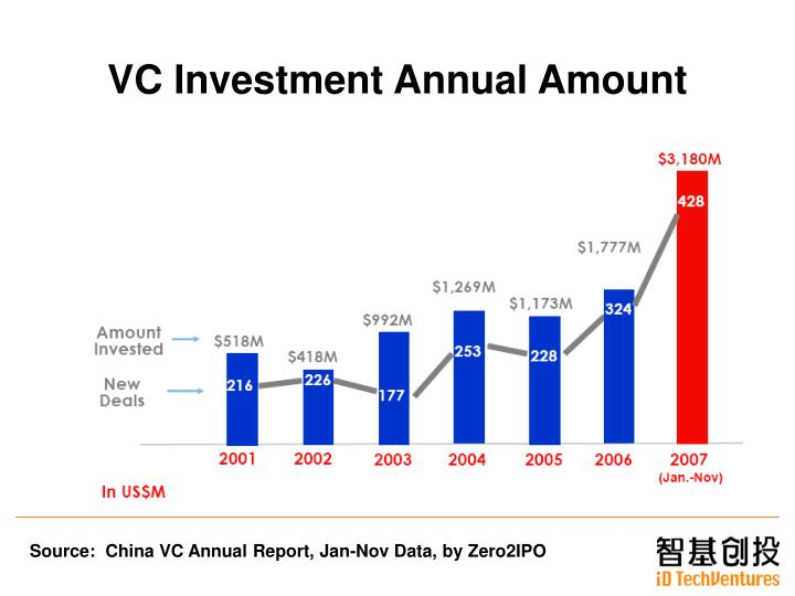 Vc investment annual amount