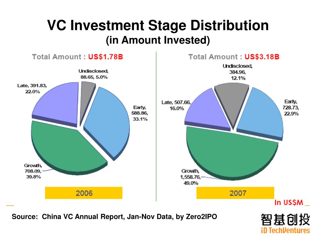 VC Investment Stage Distribution