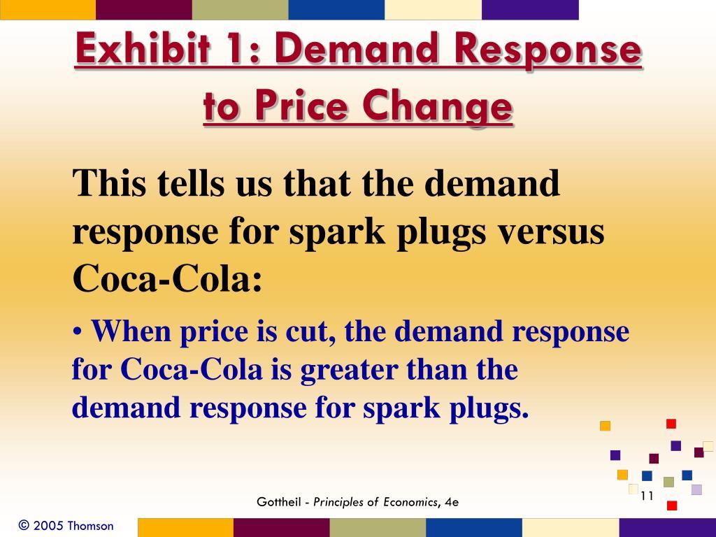 Exhibit 1: Demand Response to Price Change