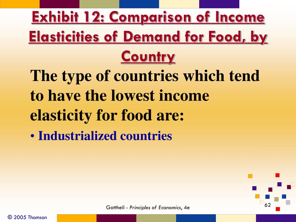 Exhibit 12: Comparison of Income Elasticities of Demand for Food, by Country