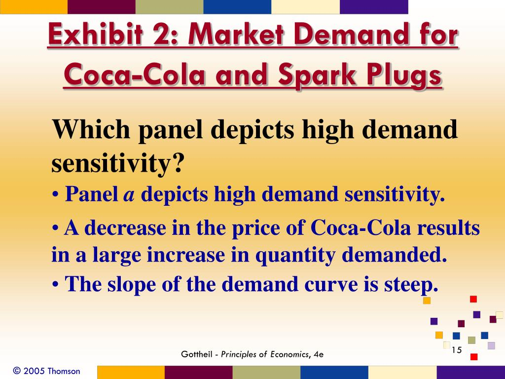 Exhibit 2: Market Demand for Coca-Cola and Spark Plugs