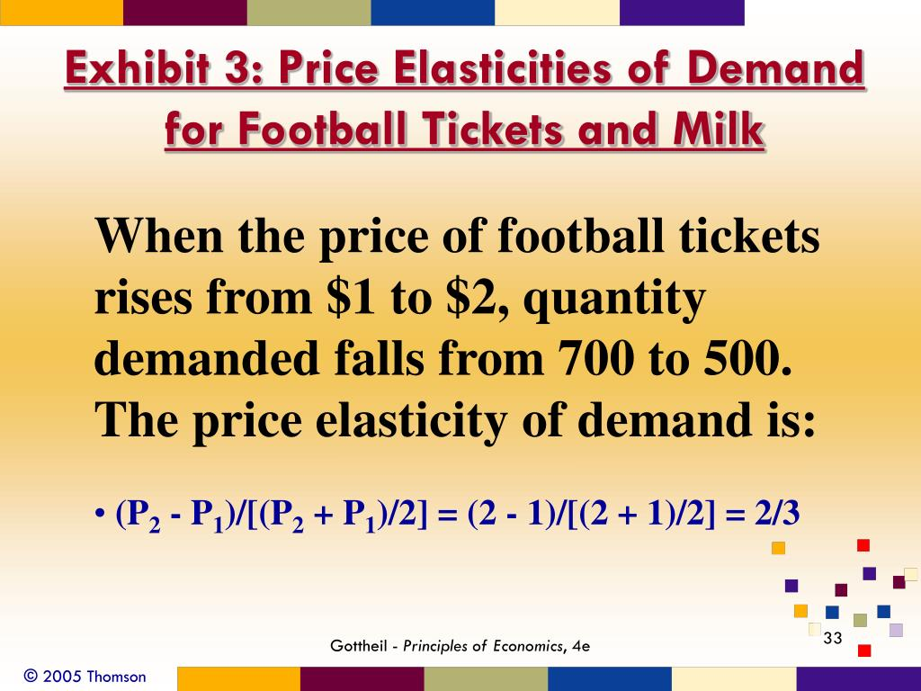 Exhibit 3: Price Elasticities of Demand for Football Tickets and Milk