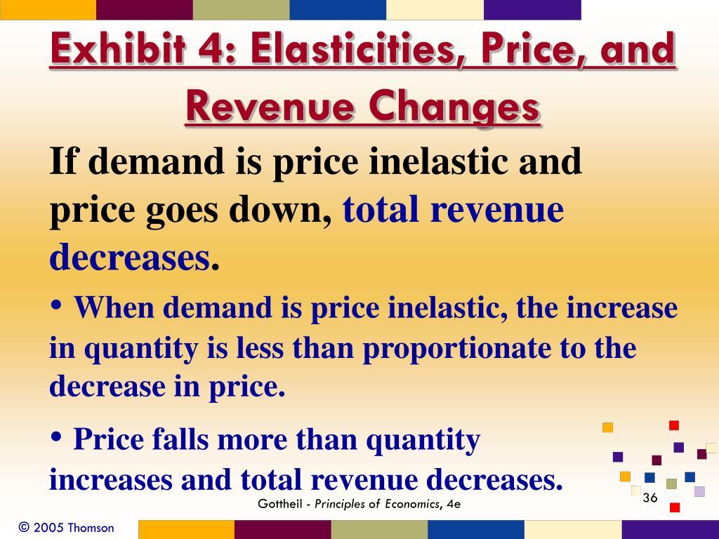 Exhibit 4: Elasticities, Price, and Revenue Changes