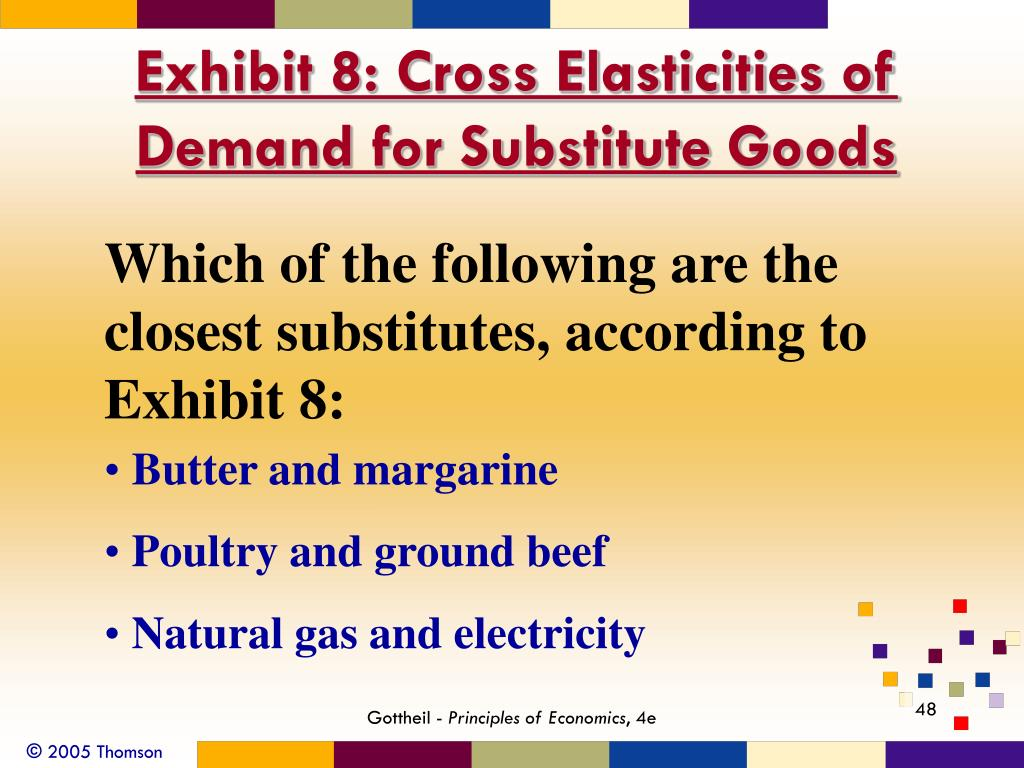 Exhibit 8: Cross Elasticities of Demand for Substitute Goods