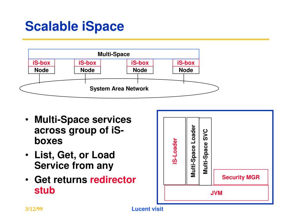Multi-Space