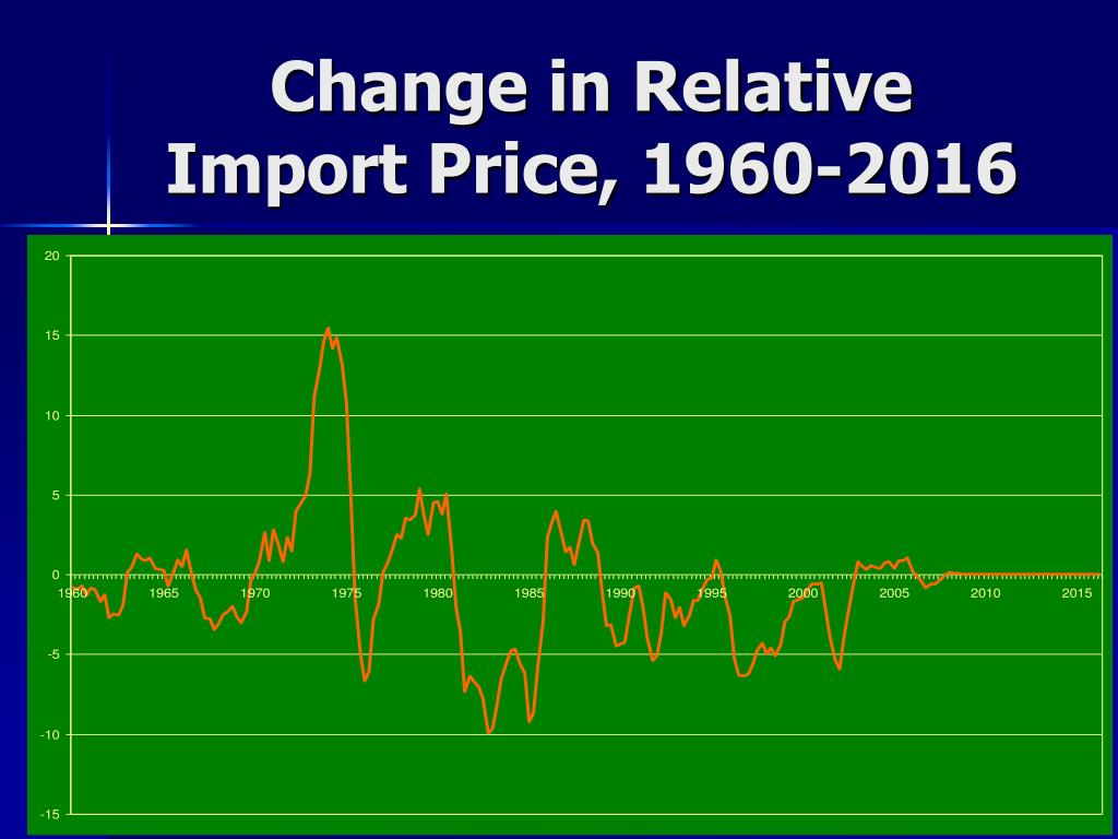 Change in Relative Import Price, 1960-2016