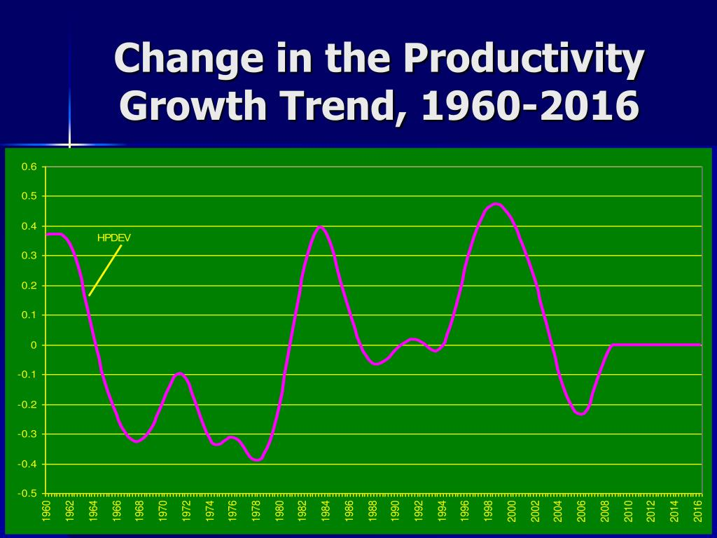 Change in the Productivity