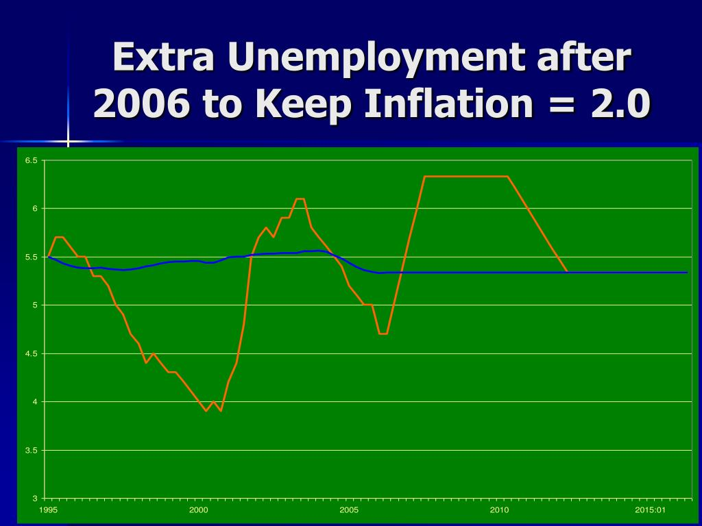 Extra Unemployment after 2006 to Keep Inflation = 2.0