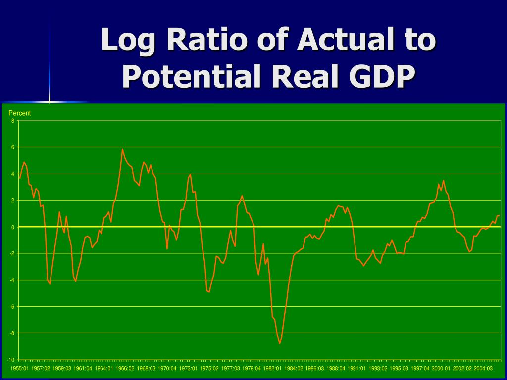 Log Ratio of Actual to Potential Real GDP