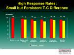 high response rates small but persistent t c difference