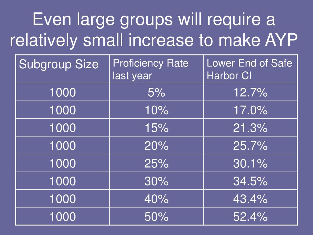 Even large groups will require a relatively small increase to make AYP