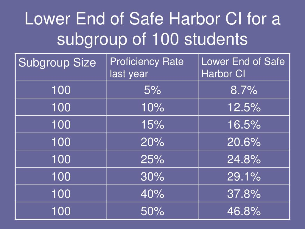 Lower End of Safe Harbor CI for a subgroup of 100 students