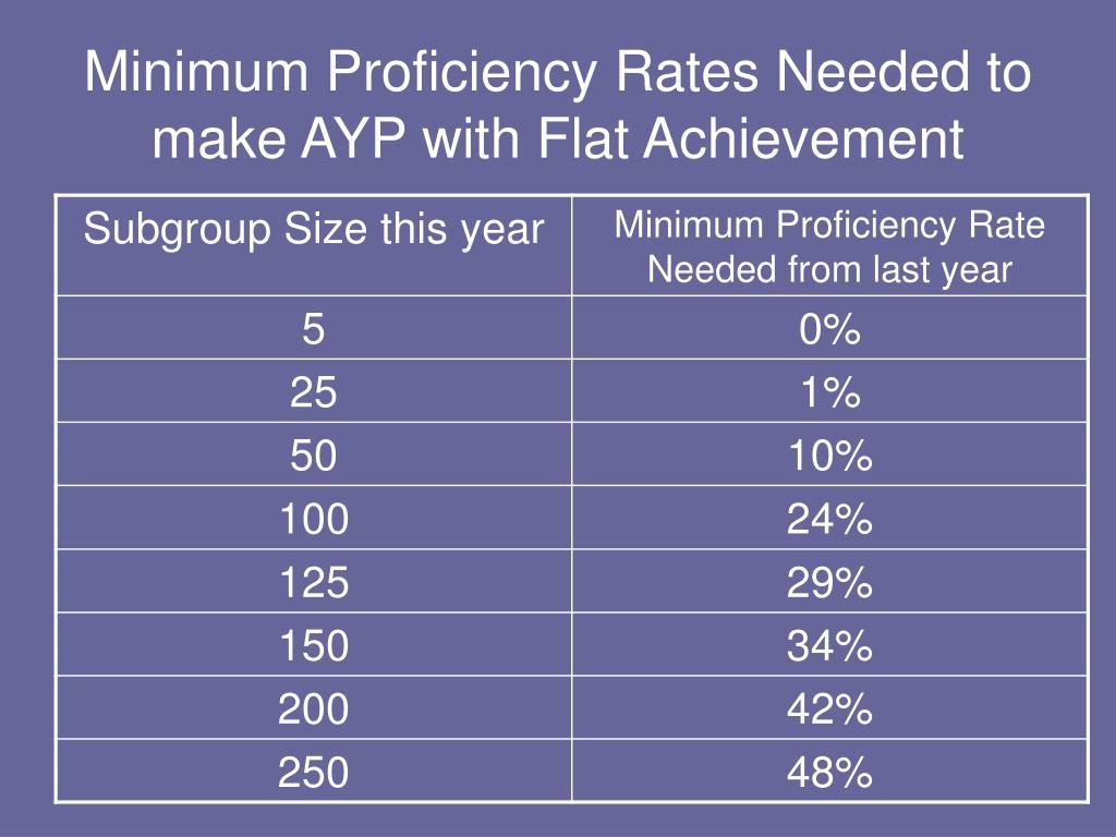 Minimum Proficiency Rates Needed to make AYP with Flat Achievement