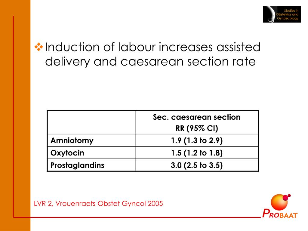 Induction of labour increases assisted delivery and caesarean section rate