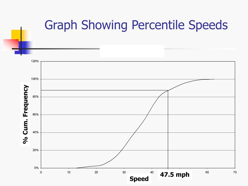 Graph Showing Percentile Speeds