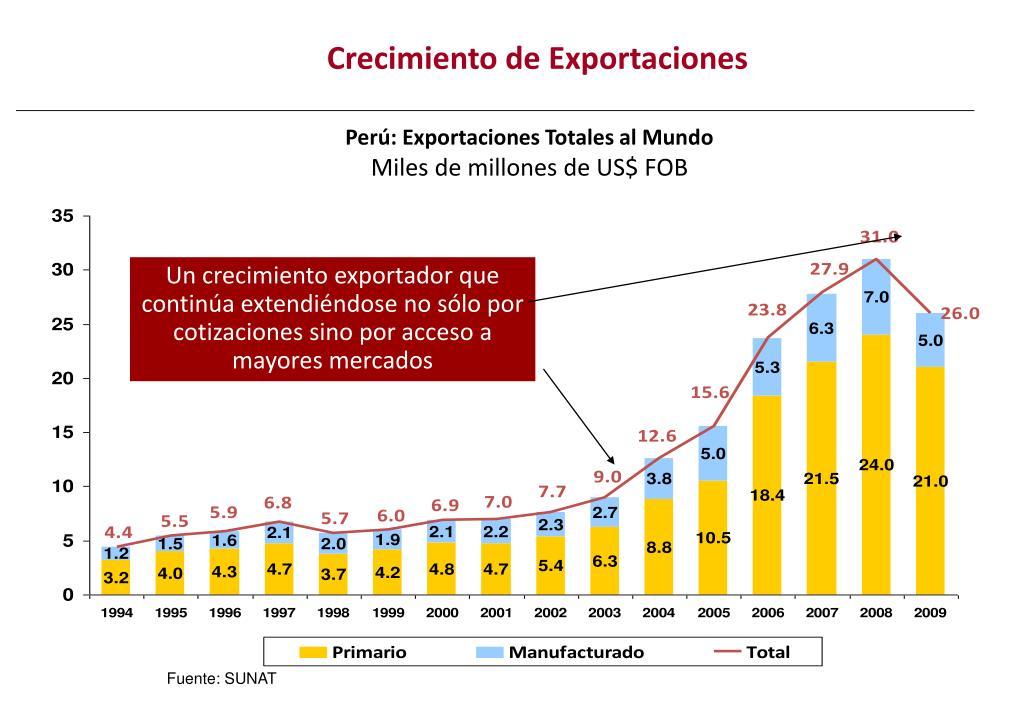 Crecimiento de Exportaciones