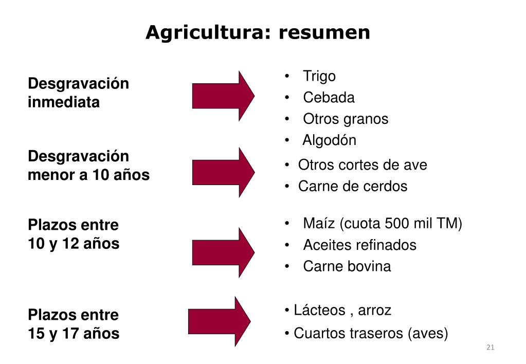 Agricultura: resumen