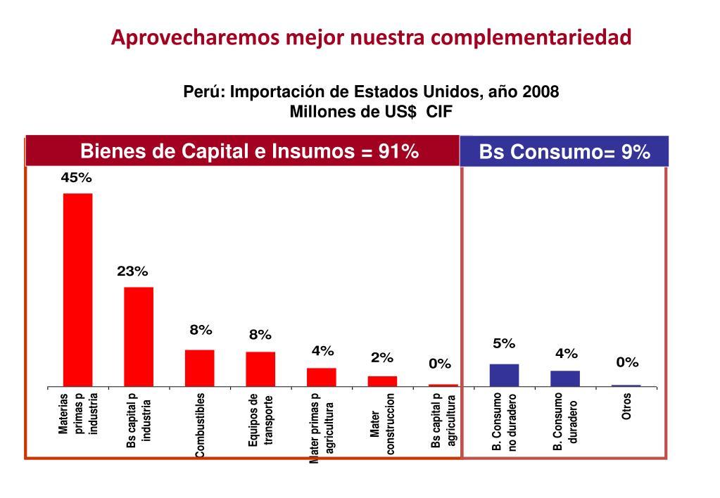 Perú: Importación de Estados Unidos, año 2008