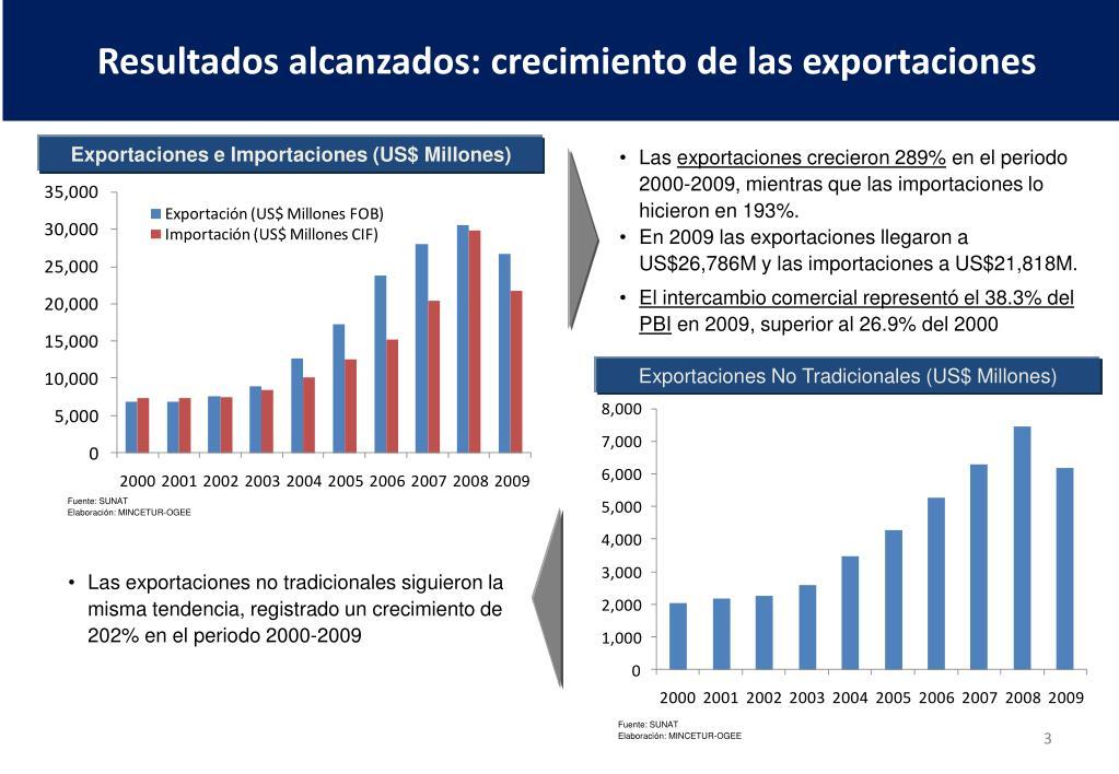 Resultados alcanzados: crecimiento de las exportaciones