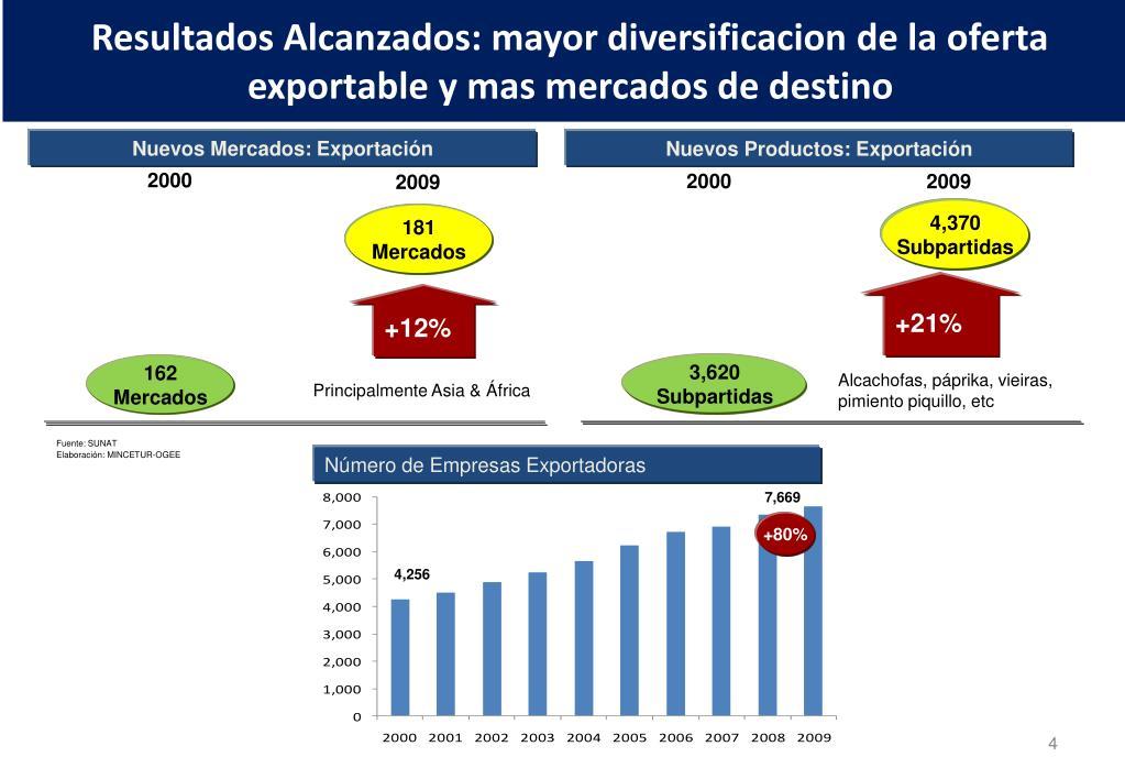 Resultados Alcanzados: mayor diversificacion de la oferta exportable y mas mercados de destino