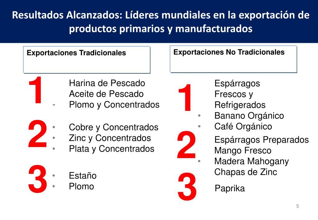 Resultados Alcanzados: Líderes mundiales en la exportación de productos primarios y manufacturados