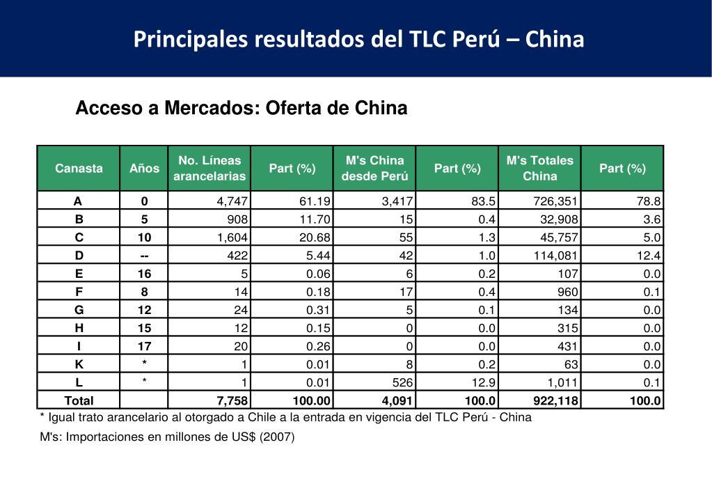 Principales resultados del TLC Perú – China