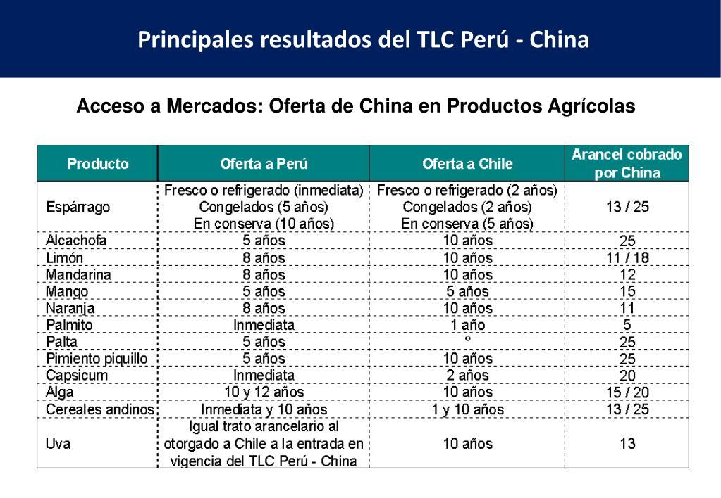 Principales resultados del TLC Perú - China