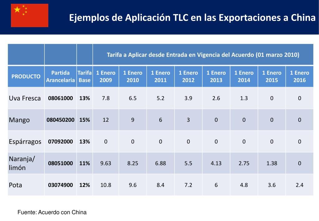 Ejemplos de Aplicación TLC en las Exportaciones a China