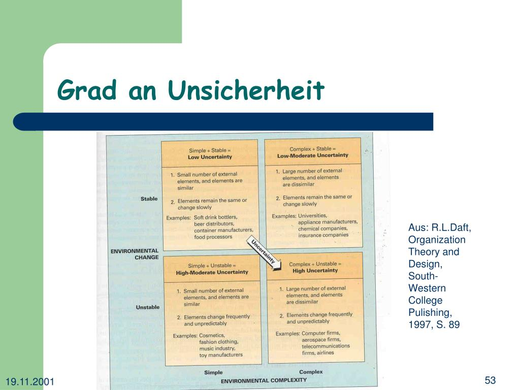 Grad an Unsicherheit