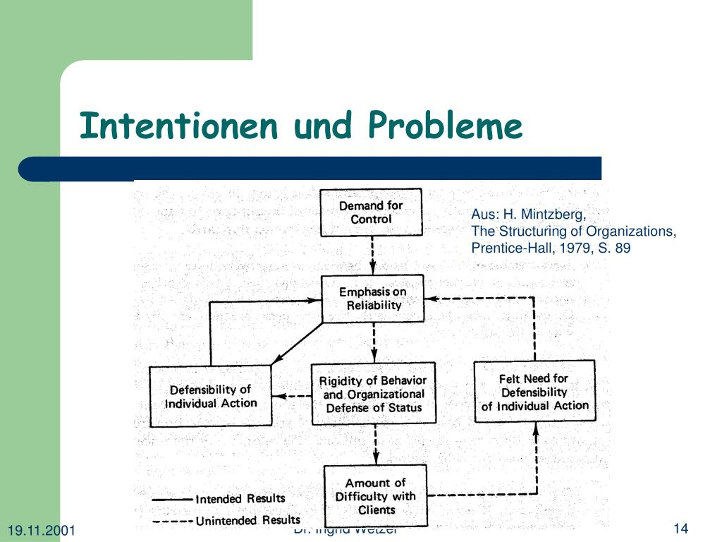 Intentionen und Probleme