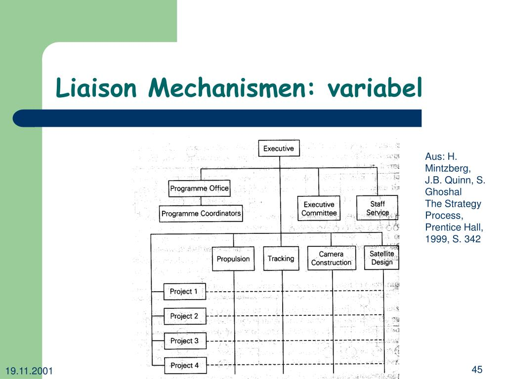 Liaison Mechanismen: variabel