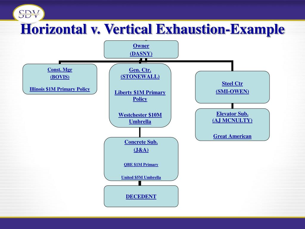 Horizontal v. Vertical Exhaustion-Example