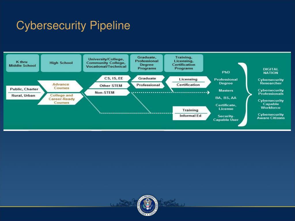 Cybersecurity Pipeline
