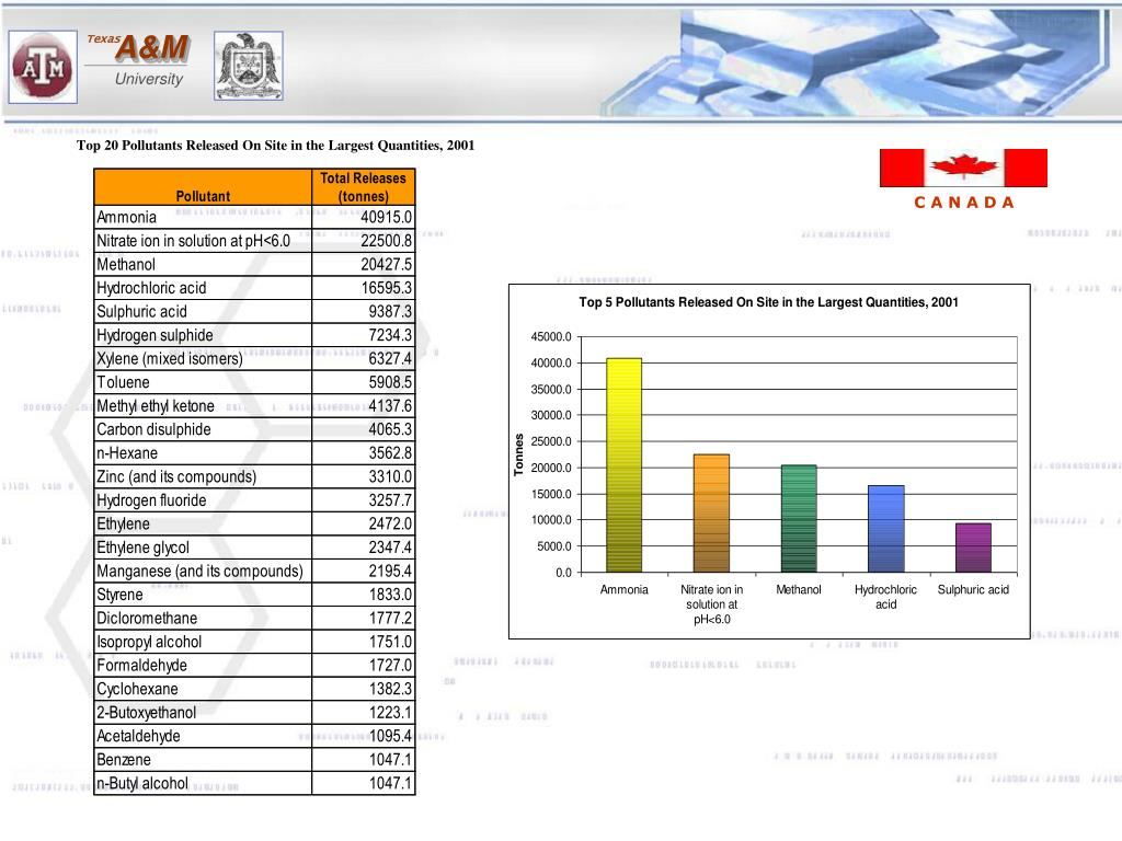 Top 20 Pollutants Released On Site in the Largest Quantities, 2001