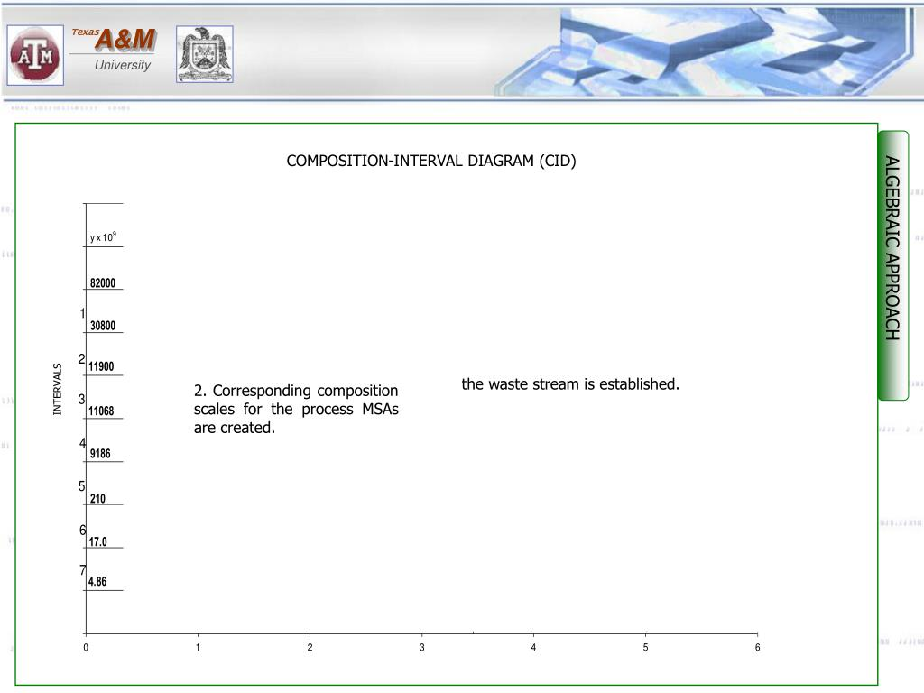 2. Corresponding composition scales for the process MSAs are created.