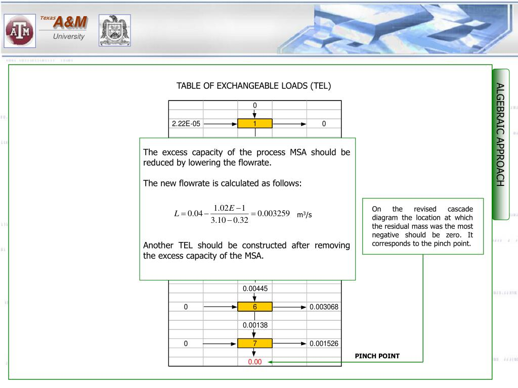 The excess capacity of the process MSA should be reduced by lowering the flowrate.