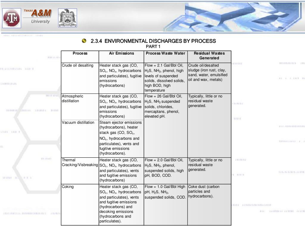 2.3.4  ENVIRONMENTAL DISCHARGES BY PROCESS