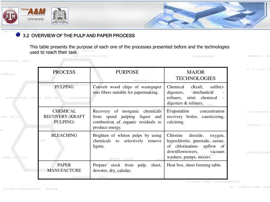 3.2  OVERVIEW OF THE PULP AND PAPER PROCESS
