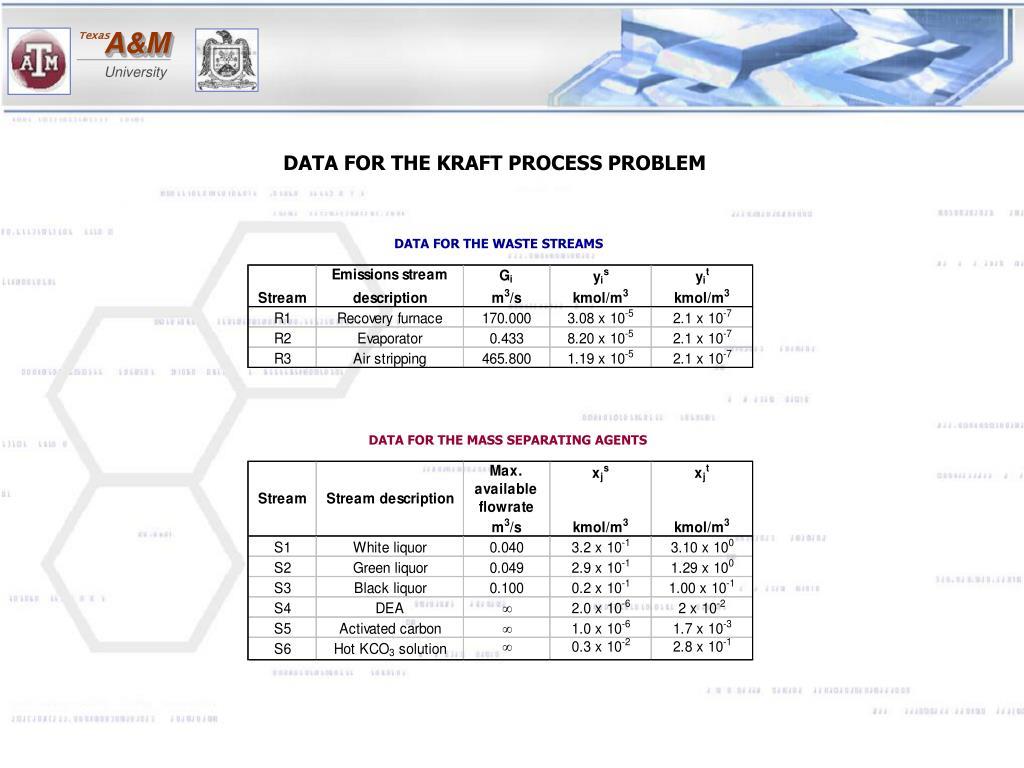 DATA FOR THE KRAFT PROCESS PROBLEM