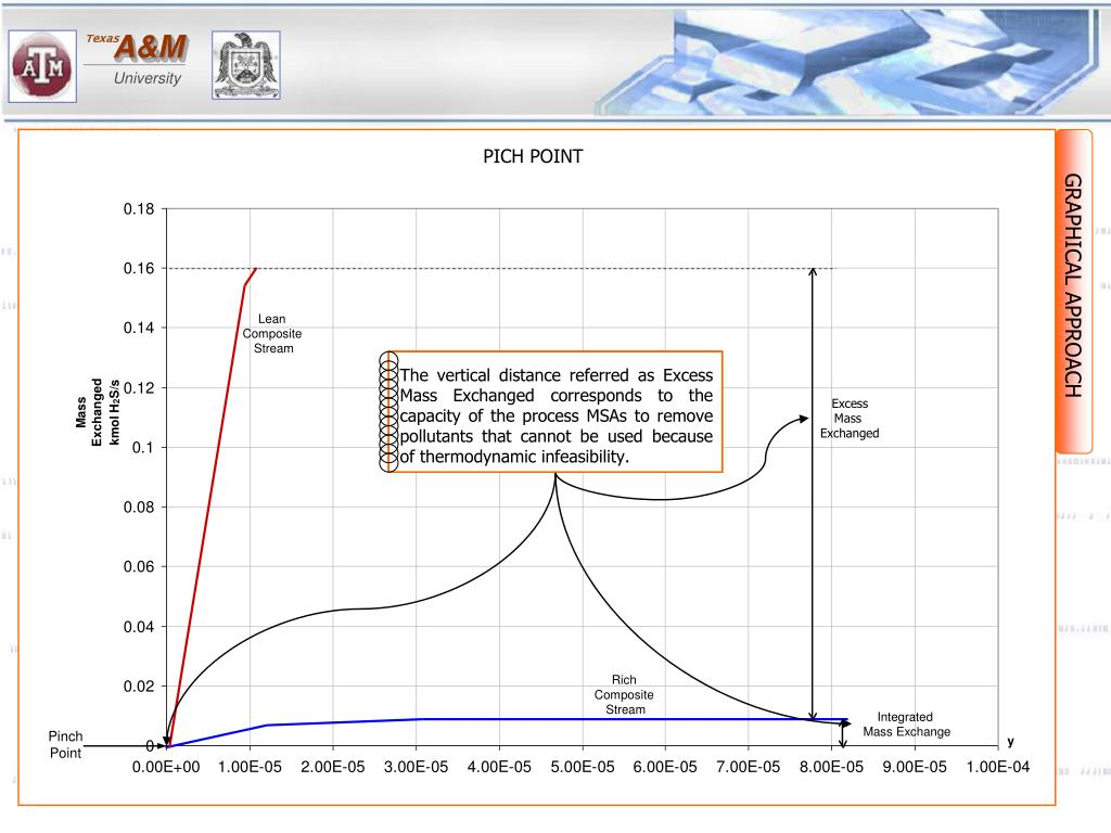 """The lean composite stream can be slid down until it touches the waste composite stream.  The point where the two composite streams touch is called """"mass exchange pinch point""""."""