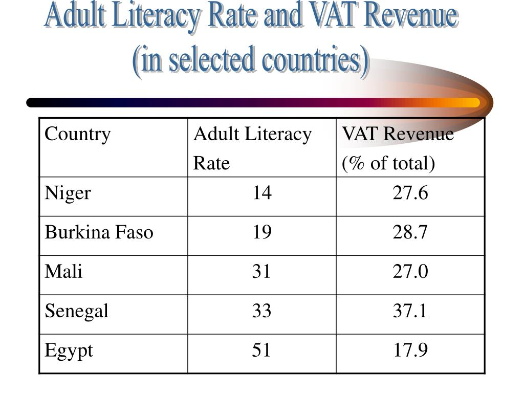 Adult Literacy Rate and VAT Revenue