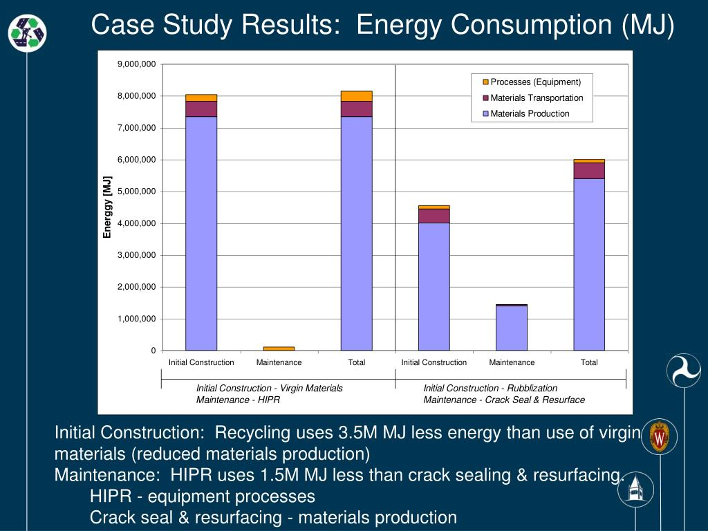 Case Study Results:  Energy Consumption (MJ)