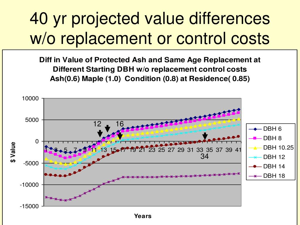 40 yr projected value differences w/o replacement or control costs