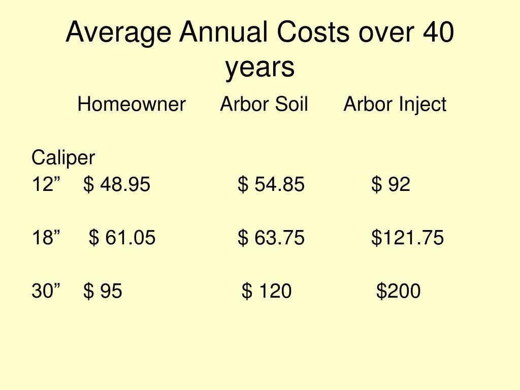 Average Annual Costs over 40 years