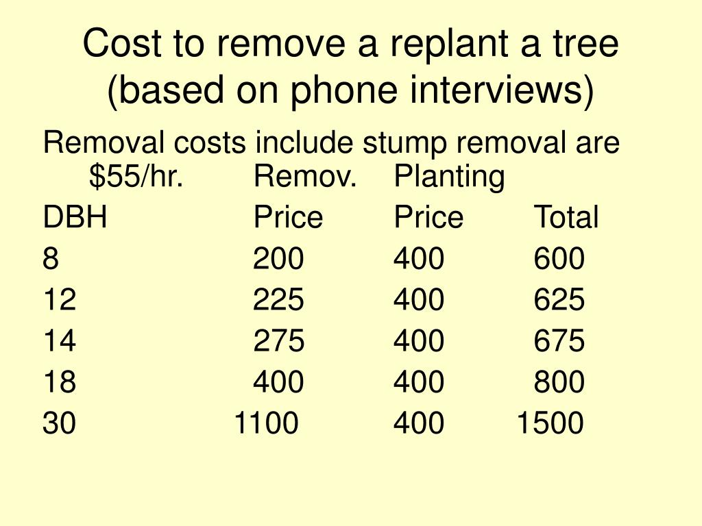 Cost to remove a replant a tree (based on phone interviews)