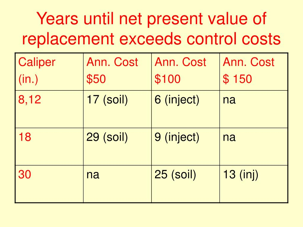 Years until net present value of replacement exceeds control costs
