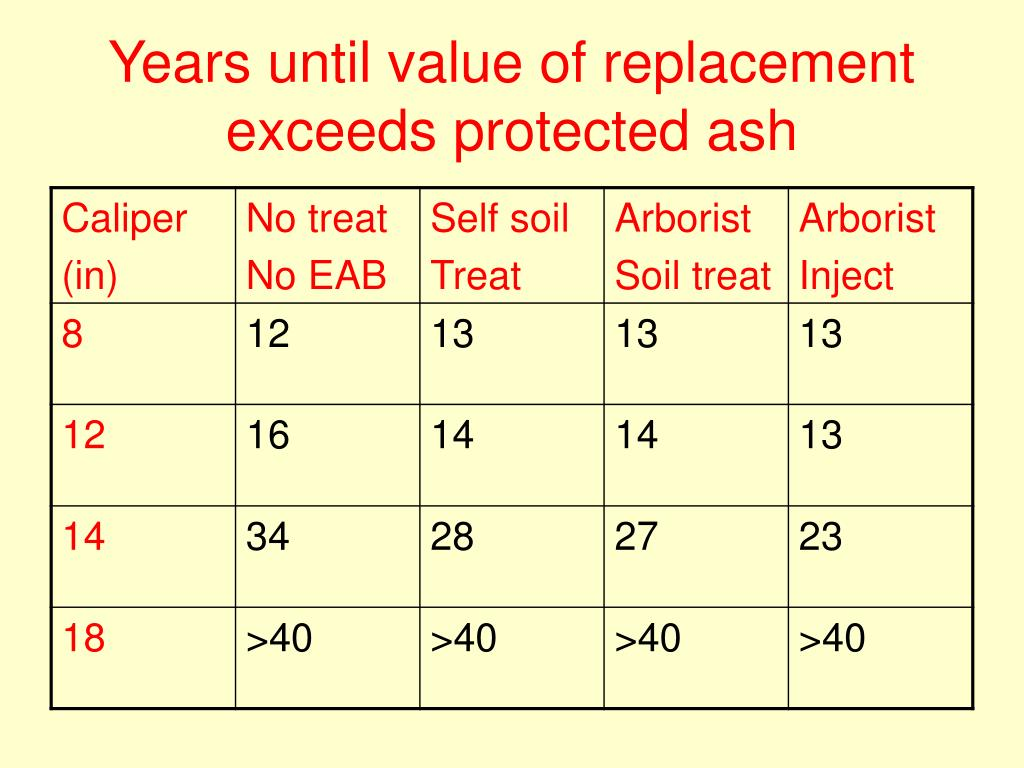 Years until value of replacement exceeds protected ash
